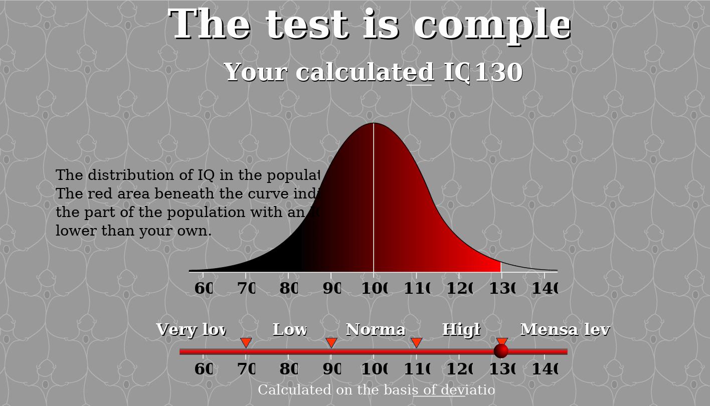 A High IQ Score