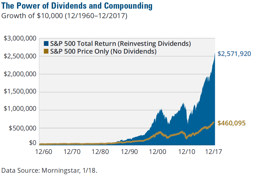 Chart Showing Dividend and Capital Apprecaition