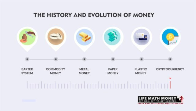 History and Evolution of Money